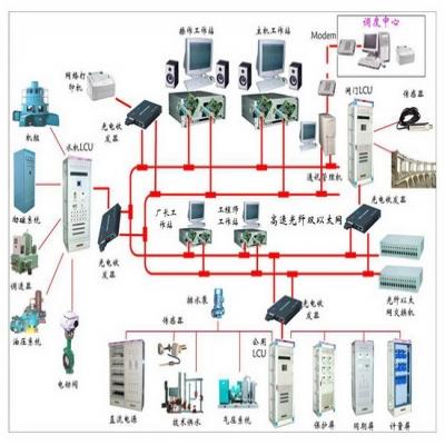 火电厂自动化控制系统还存在哪些弊端
