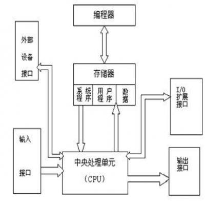 plc控制柜与变频设备控制柜在本质上的区别主要是什么