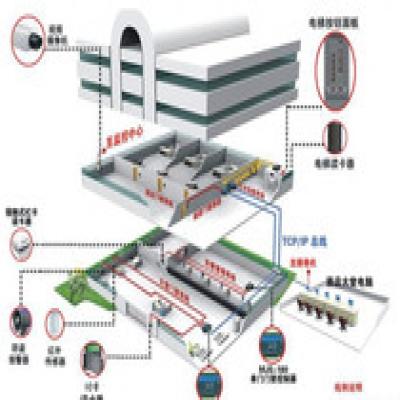江门自动化控制系统的体系介绍